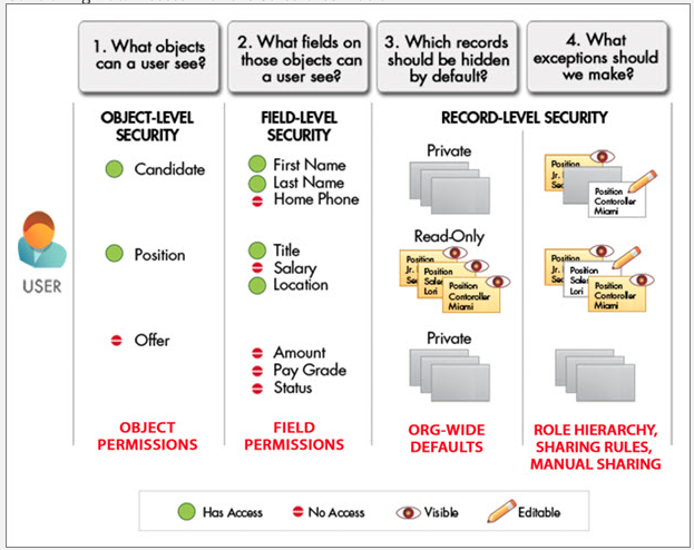 Control Data Access